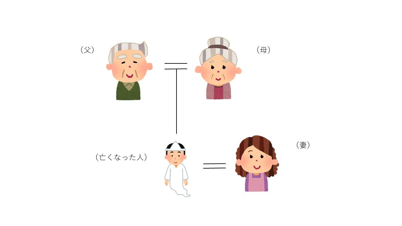 配偶者と両親の相続人