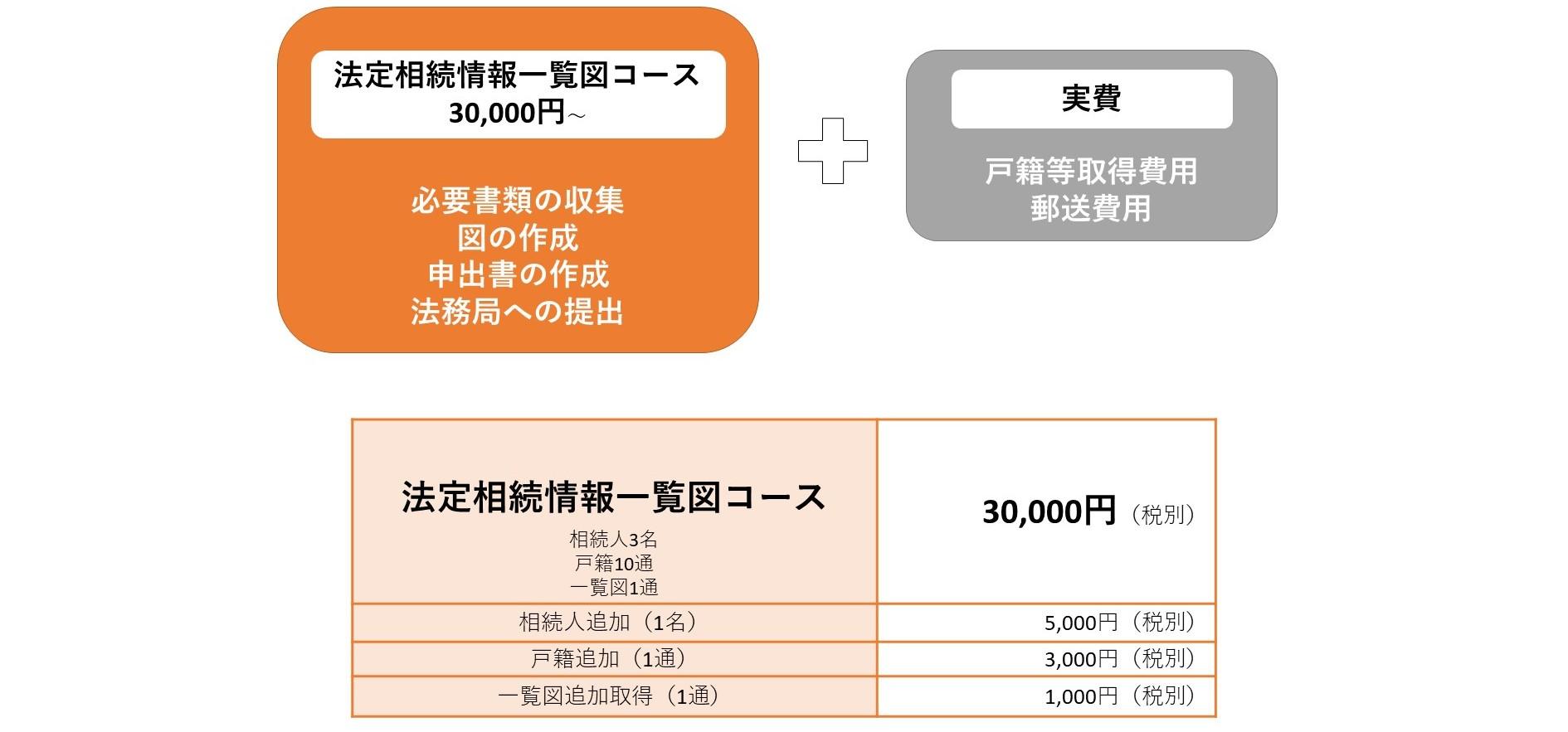 法定相続情報一覧図おとは司法書士事務所料金表