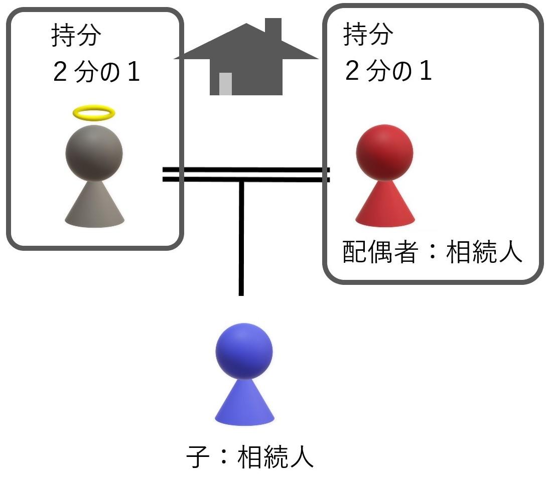 共有不動産の相続登記配偶者と子が相続人