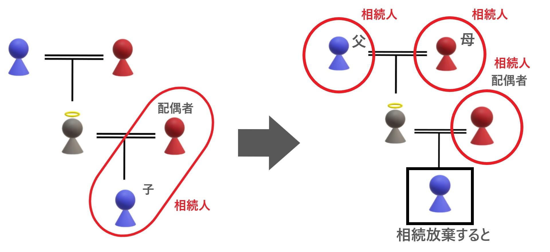 第一順位が相続放棄して第二順位が相続人になった相続関係説明図