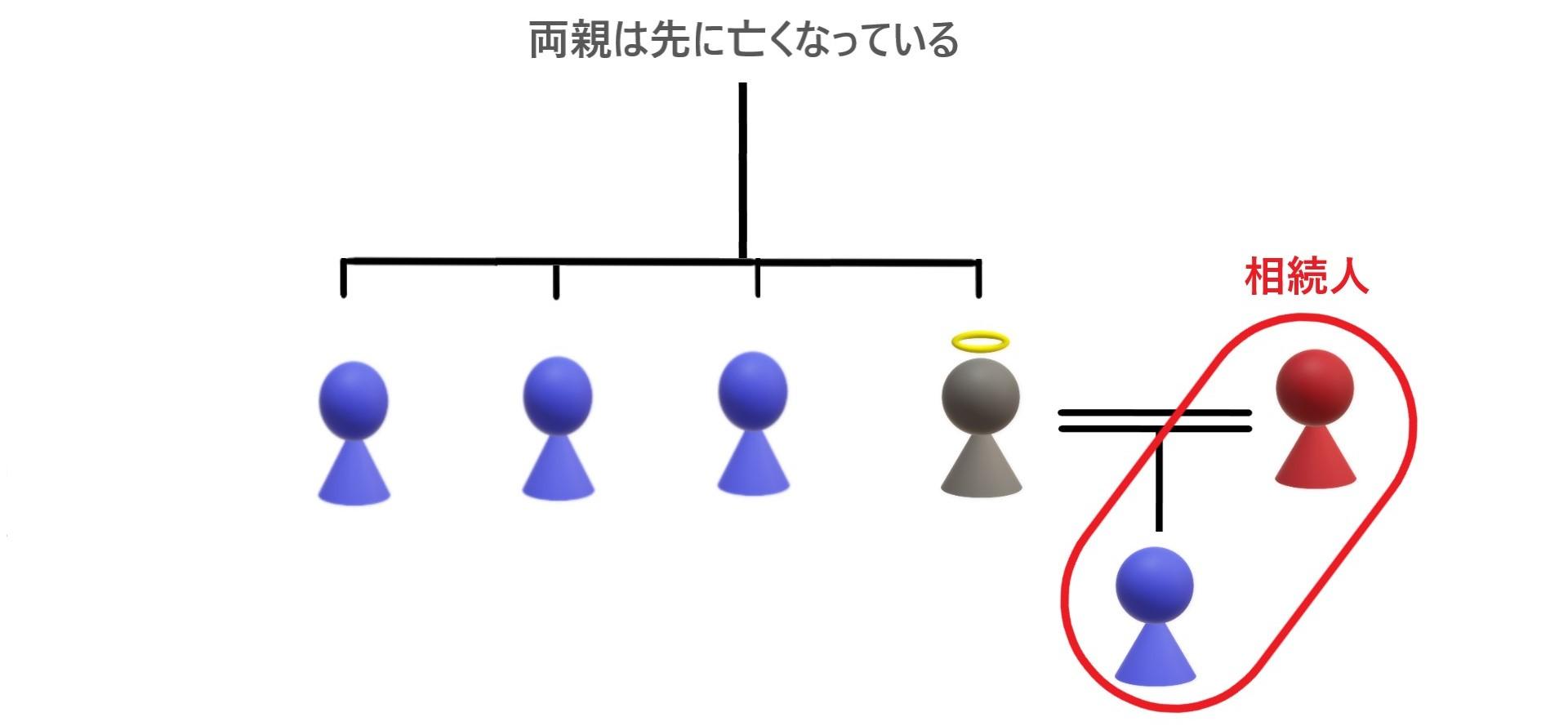 第一順位が相続放棄せず相続するときの相続関係説明図