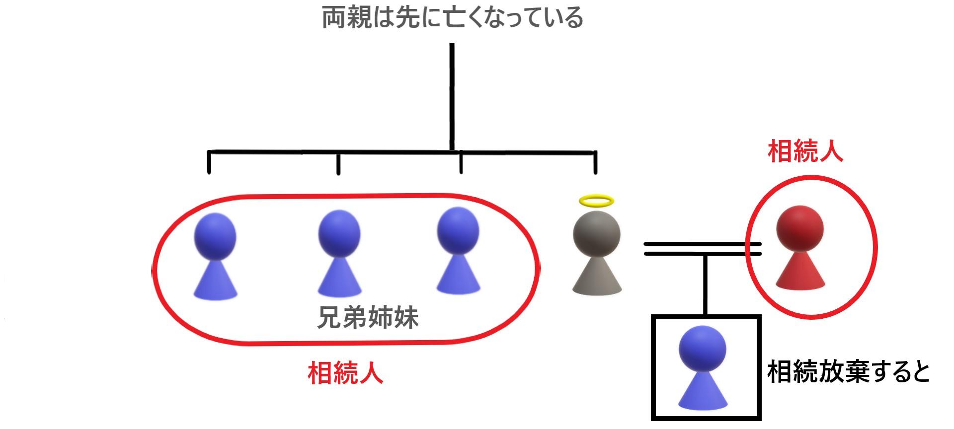 第一順位が相続放棄して第三順位が相続人になった相続関係説明図